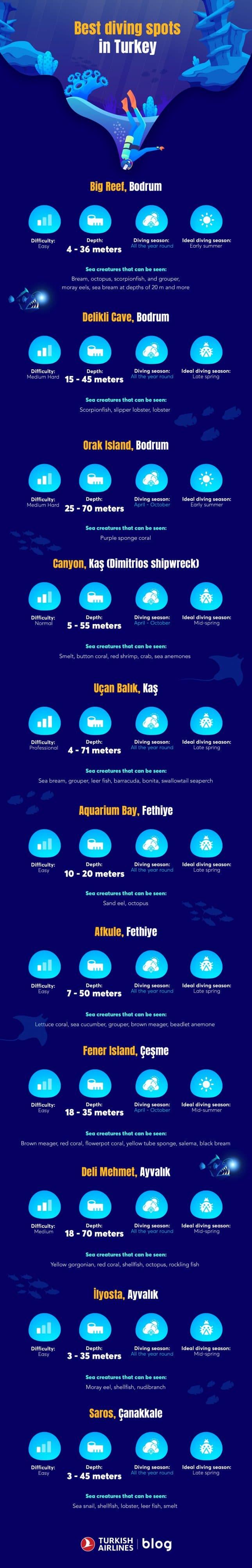 Best diving spots in Turkey